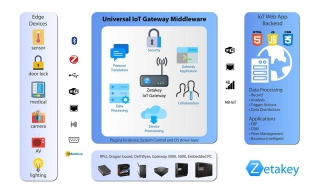 Universal IoT (Internet of Things) Gateway Solutions (MATCHED with I&T Wish W-0069)