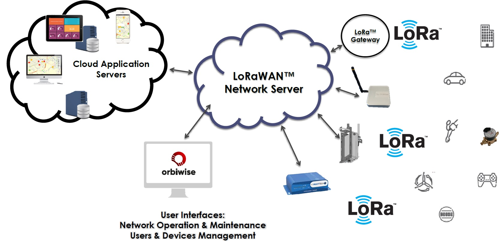 LoRaWAN IoT infrastructure Network Server (LNS) platform solution (MATCHED WITH I&T WISH W-0145)