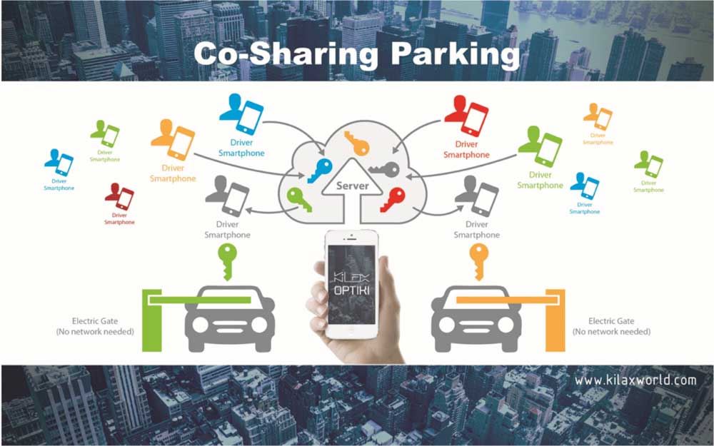 Smart Parking (Resource Sharing) (MATCHED with I&T Wish W-0041)