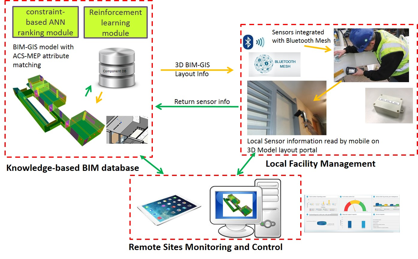Internet of Things (IoT) Mesh Network and Building Information Modeling (BIM) for Building Life Cycle Management (MATCHED with I&T Wish W-0002)