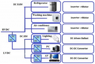 Application of DC Distribution