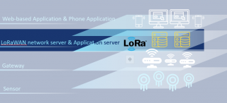 LoRaWAN Network Server (LNS) Platform Solution
