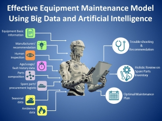 Equipment Maintenance Model using Big Data and Artificial Intelligence