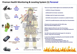 Fireman's Health and location tracking system