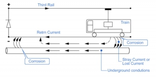 Smart DC Stray Current Monitoring and Reduction in Railway System
