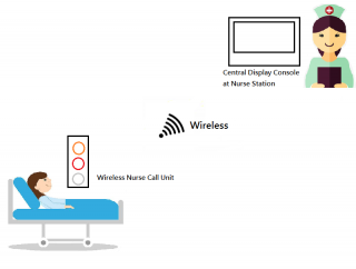 Wireless Nurse-call System