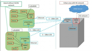Development of LoRaWAN Gateway-to-Gateway Communication for Extension of LoRa Coverage