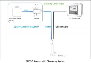 Automatic Cleansing of Electronic Sensors of Sewage Treatment Systems